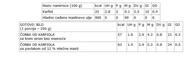 Tabela nutritivnih vrednosti