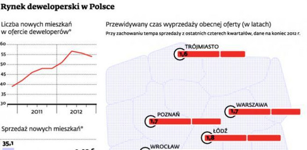 Rynek deweloperski w Polsce
