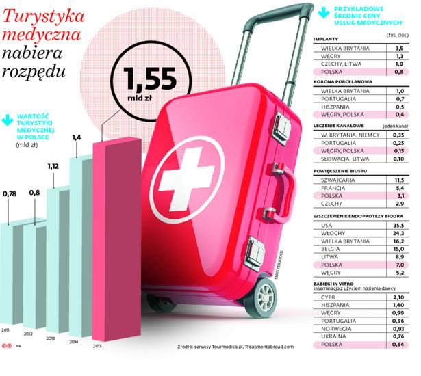 Turystyka medyczna nabiera rozpędu