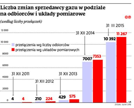 Liczba zmian sprzedawcy gazu w podziale na odbiorców i układy pomiarowe