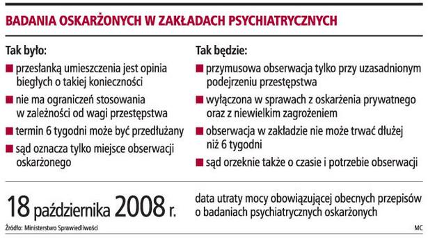 Badania oskarżonych w zakładach psychiatrycznych