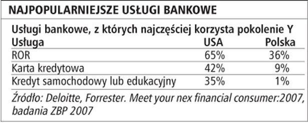 Najpopularniejsze usługi bankowe