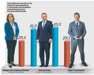 Równe szanse kandydatów koalicji. Druga tura taka jak zawsze [SONDAŻ]
