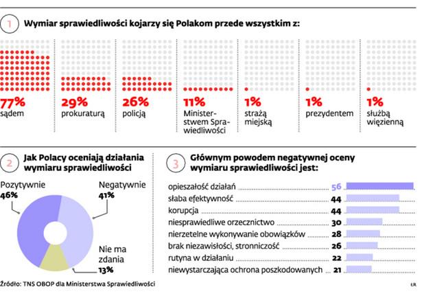 Jak Polacy oceniają działania wymiaru sprawiedliwości