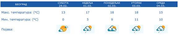 Vremenska prognoza za Beograd za narednih 5 dana