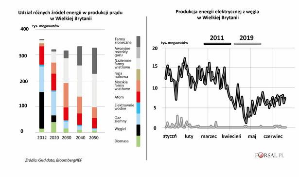 Wielka Brytania - energia elektryczna