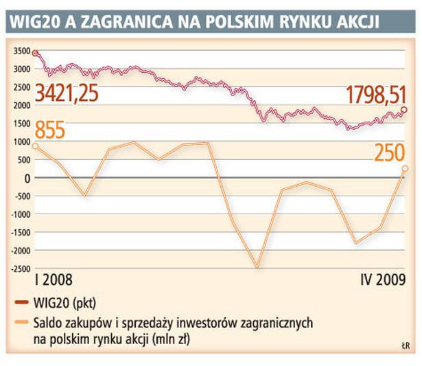 WIG20 a zagranica na polskim rynku akcji