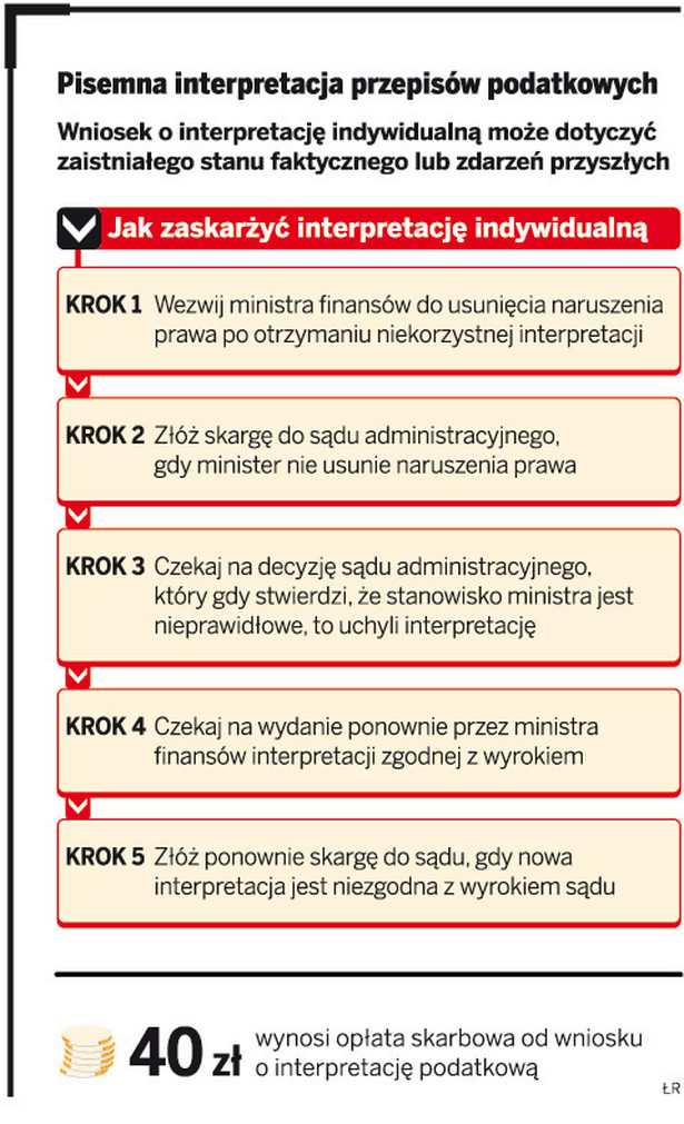 Pisemna interpretacja przepisów podatkowych