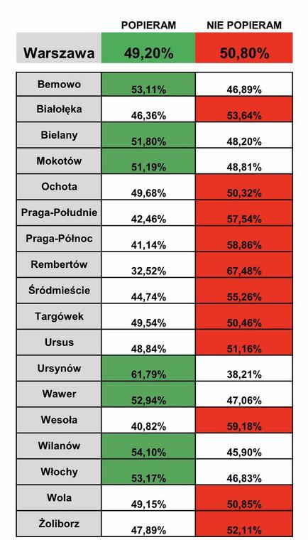 Sonda pokazująca wyniki poparcia dla zakazu palenia na balkonach w Warszawie
