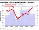 Inwestycje funduszy private equity w Polsce