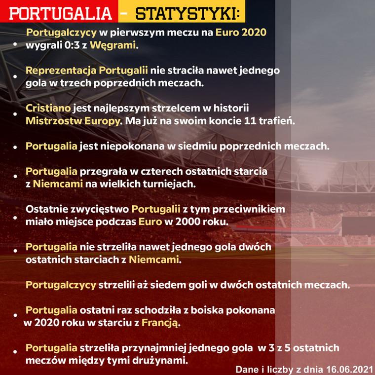 portugalia statystyki euro 2020