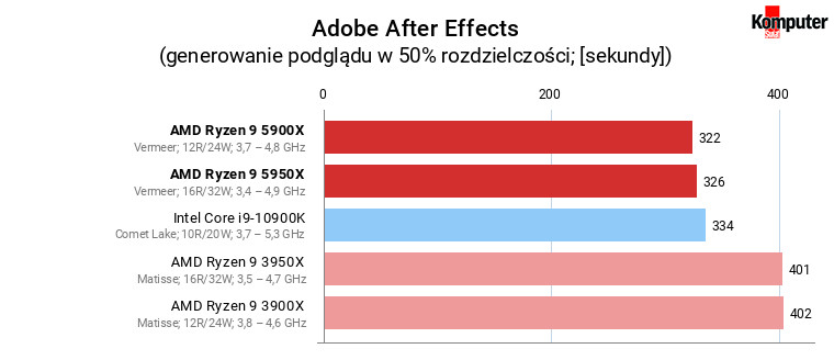 AMD Ryzen 9 5900X i 5950X – Adobe After Effects