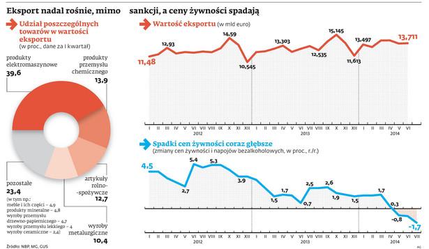 Eksport nadal rośnie, mimo sankcji, a ceny żywności spadają