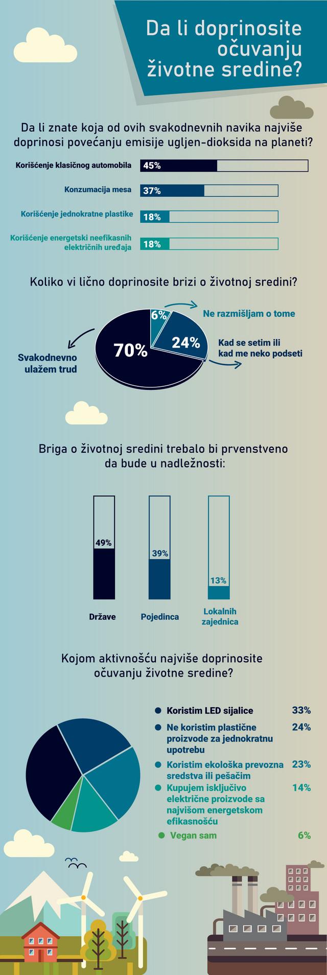 U anketi su učestvovali čitaoci blic.rs