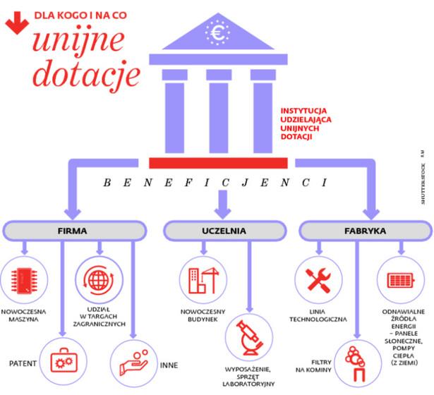 Dla kogo i na co unijne dotacje