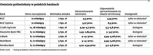 Ostatnie polisolokaty w polskich bankach