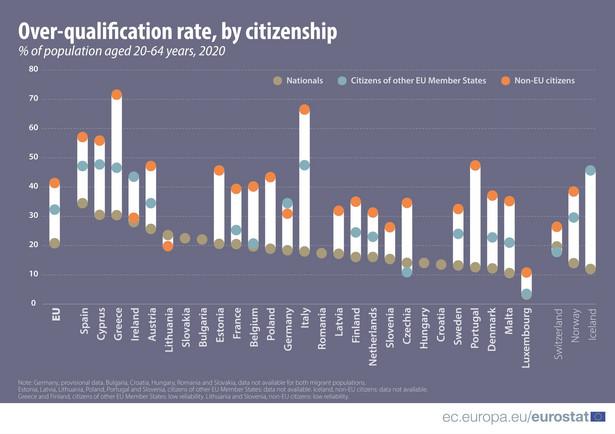 Wskaźniki nadmiernych kwalifikacji osób w wieku 20-64 lata w 2020 r.