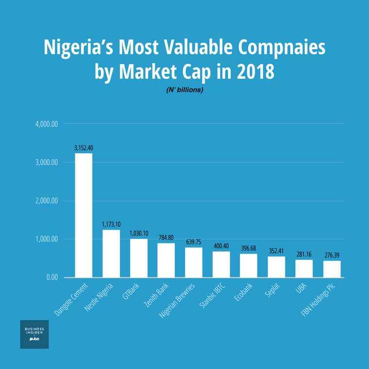 Graphical representation of Most valuable companies in Nigeria