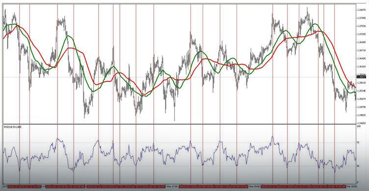 Analiza techniczna - wykres