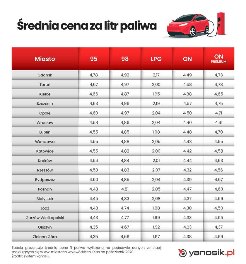 Średnie ceny za litr paliwa w największych miastach
