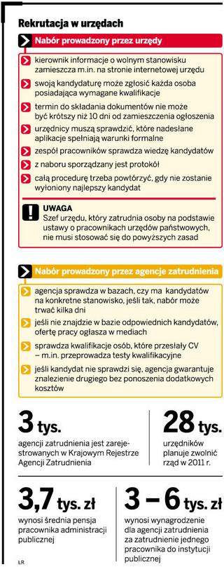Agencje zatrudnienia jak działy kadr w urzędach