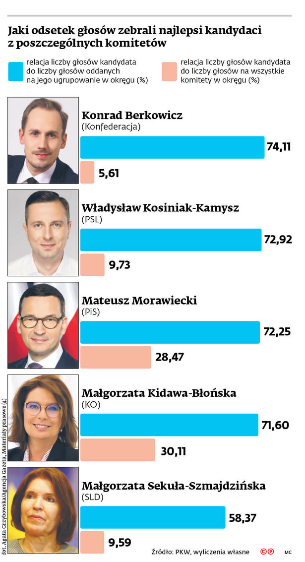Jaki odsetek głosów zebrali najlepsi kandydaci z poszczególnych komitetów