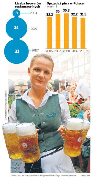 Przed Euro 2012 w Polsce powstanie 1000 pijalni piwa