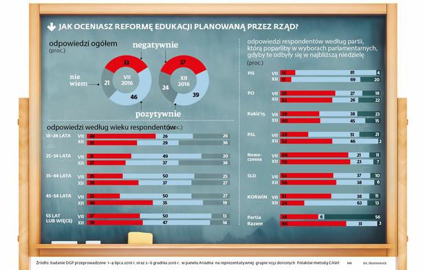 Jak oceniasz reformę edukacji planowaną przez rząd