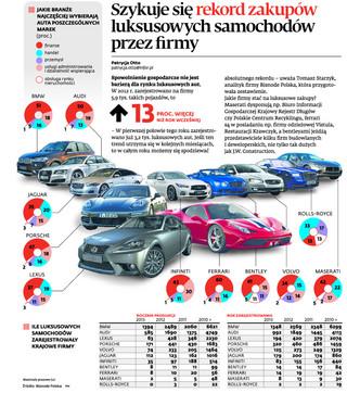 Szykuje się rekord zakupów luksusowych samochodów przez firmy