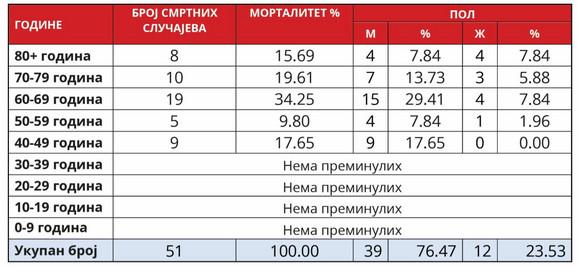 Korona statistika na dan 05.04.