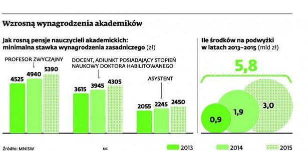 Wzrosną wynagrodzenia akademików