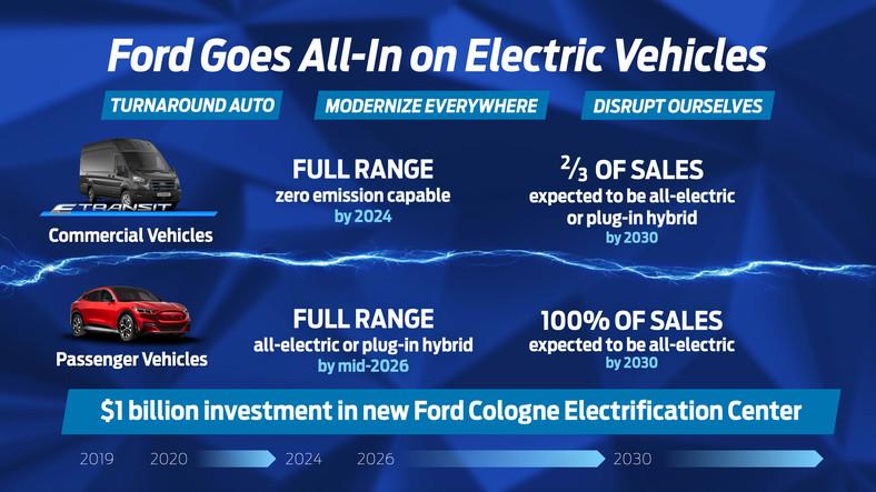 Ford inwestuje w Kolonii