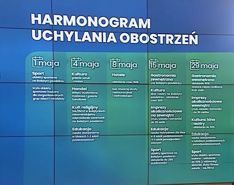 Harmonogram odmrażania