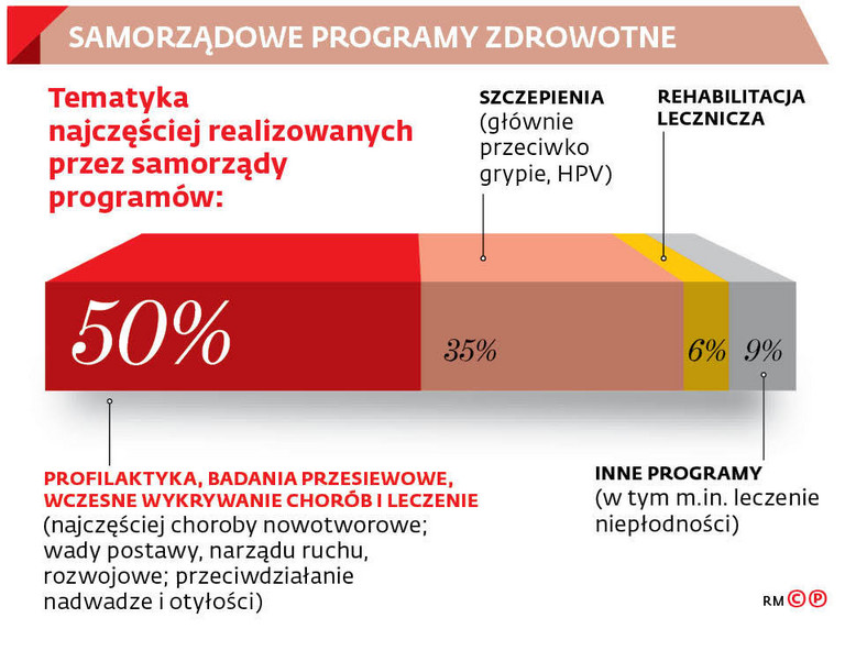 Samorządowe programy zdrowotne