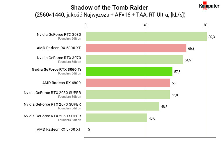 Nvidia GeForce RTX 3060 Ti FE – Shadow of the Tomb Raider RT WQHD
