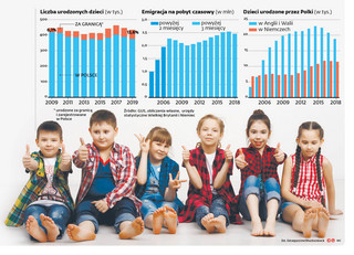 Trwa demograficzny drenaż. Pół miliona polskich dzieci przyszło na świat za granicą