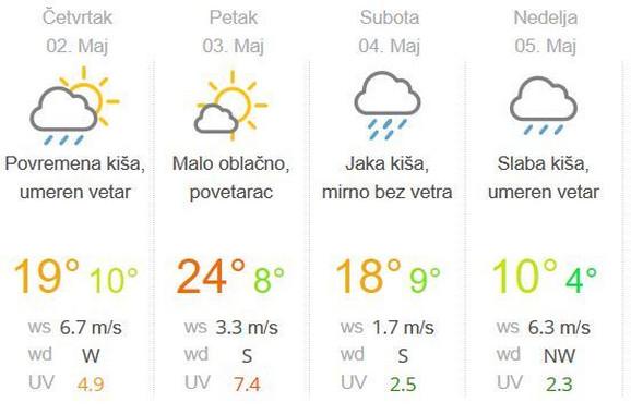 Temperature vreme za predstojeću nedelju