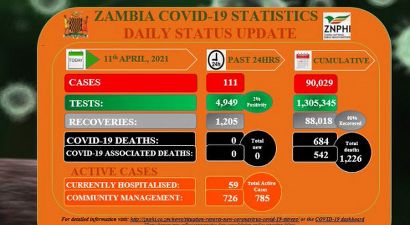 Coronavirus - Zambia: COVID-19 update (11 April 2021)