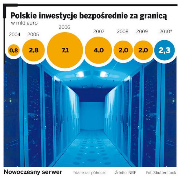 Polskie inwestycje bezpośrednie za granicą