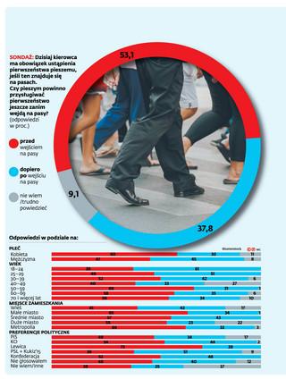Kiedy pierwszeństwo dla pieszych? Połowa ankietowanych popiera pomysł rządu [SONDAŻ DGP]