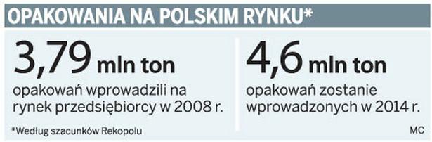 Opakowania na polskim rynku