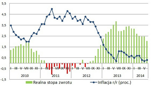 Lokaty vs inflacja w lipcu 2014