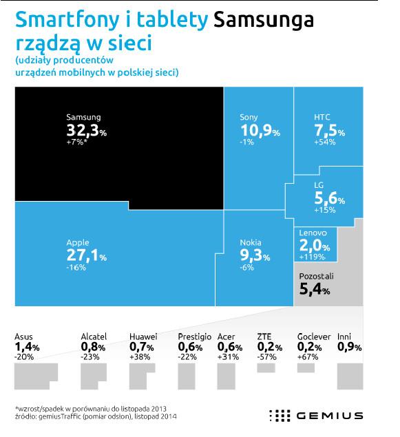 Smartfony i tablety Samsunga rządzą w sieci