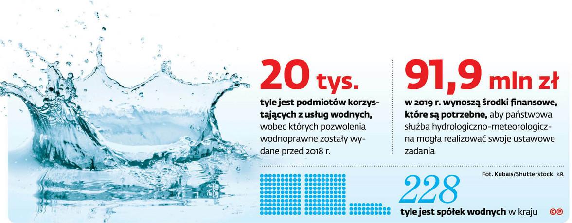 20 tys. tyle jest podmiotów korzystających z usług wodnych, wobec których pozwolenia wodnoprawne zostały wydane przed 2018 r.
