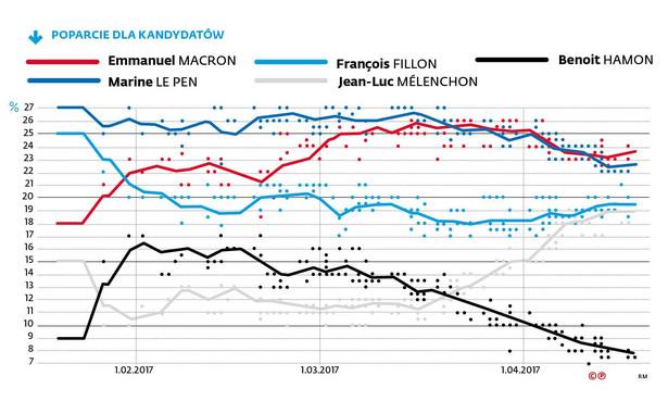 W przeszłości wprawdzie zdarzało się już, że do drugiej tury przechodził kandydat niebędący faworytem (np. Jean-Marie Le Pen w 2002 r.), ale teraz faworytów nie ma wcale. Cztery osoby – Emmanuel Macron, Marine Le Pen, François Fillon i Jean-Luc Mélenchon – mają bardzo zbliżone poparcie w sondażach i każda z nich może zarówno przejść do decydującej rundy, jak i odpaść, szczególnie że wielu Francuzów jeszcze nie wie, jak zagłosuje. Niemniej nie dla wszystkich przegrana będzie miała taki sam ciężar – nie będzie to tragedią dla Mélenchona, bo nikt nie myślał, że on w ogóle będzie się liczył w grze. Co innego dla Fillona, który jeszcze pod koniec zeszłego roku wydawał się murowanym faworytem, czy dla prowadzącej przez większą część kampanii w sondażach Le Pen.
