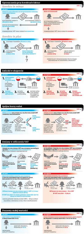 Projekt nowelizacji ustawy o VAT i prawa bankowego – w konsultacjach
