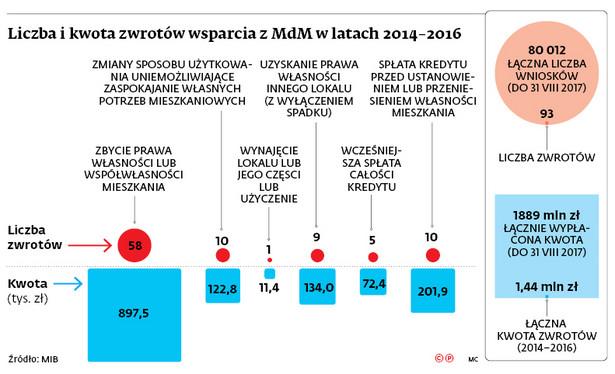 Liczba i kwota zwrotów wsparcia z MDM w latach 2014-2016