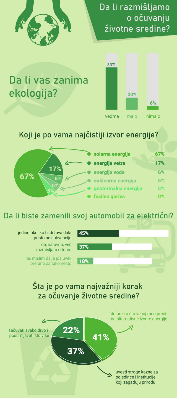 Čitaoci blic.rs odgovarali su na pitanja iz ankete