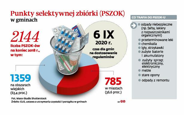 Punkty selektywnej zbiórki (PSZOK) w gminach