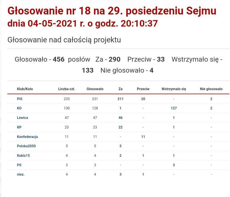 Tak partie głosowały nad Funduszem Odbudowy
